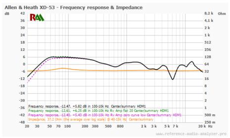 XD-53 Response Curve