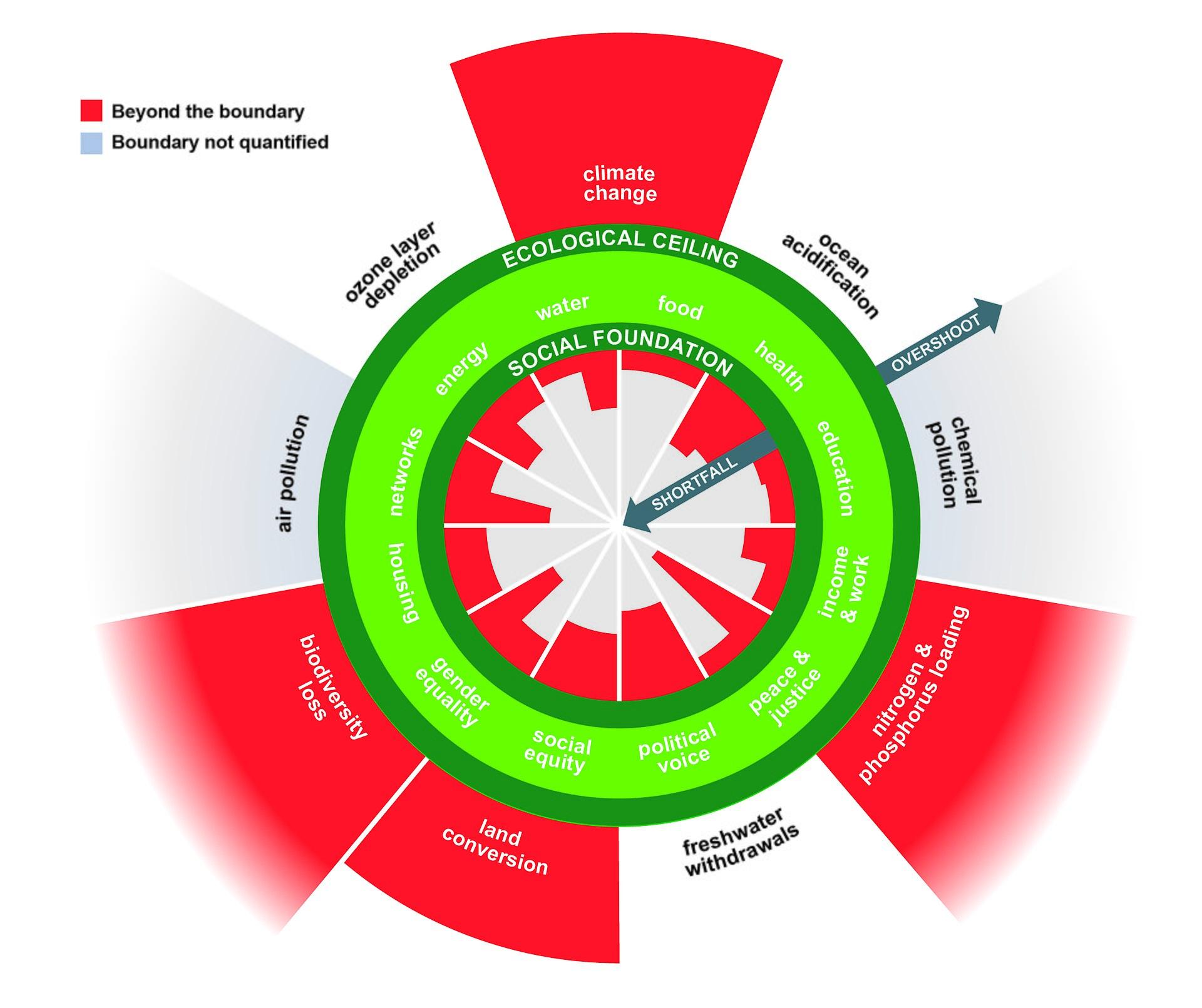 Doughnut Economic Model