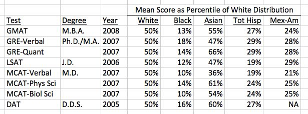Statistical Racism: Various Test Scores By Race