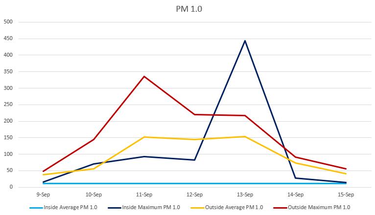 PM 1.0