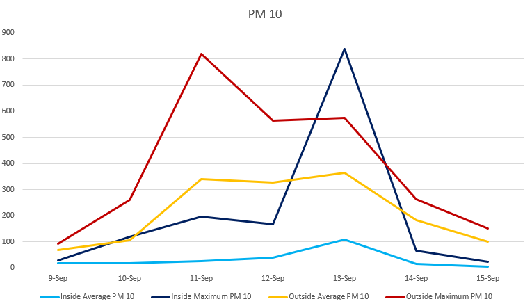 PM 10